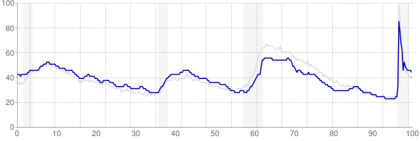 Texas monthly unemployment rate chart from 1990 to April 2021